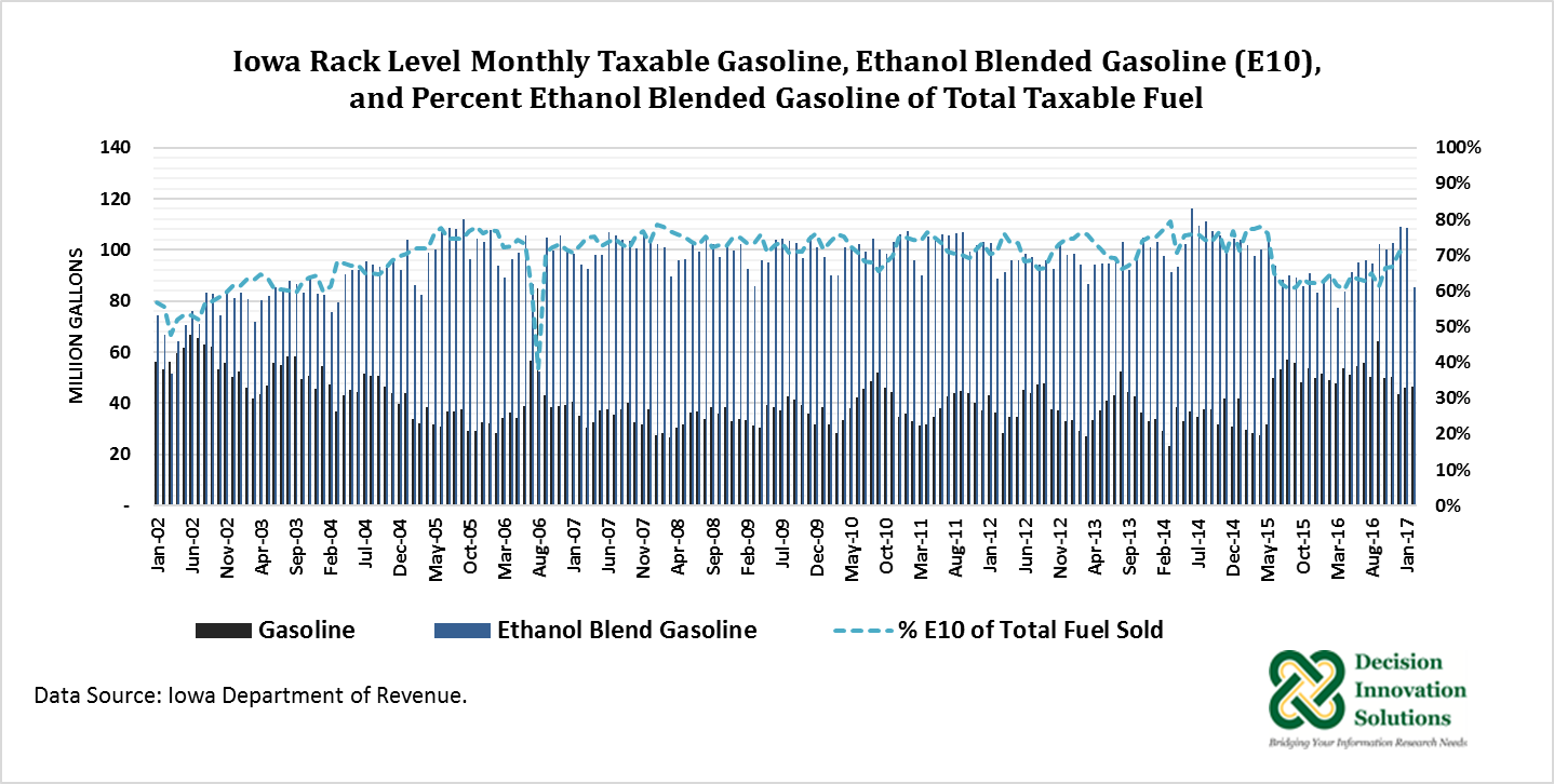 Iowa back level monthly taxable gasoline ethanol blended gasoline