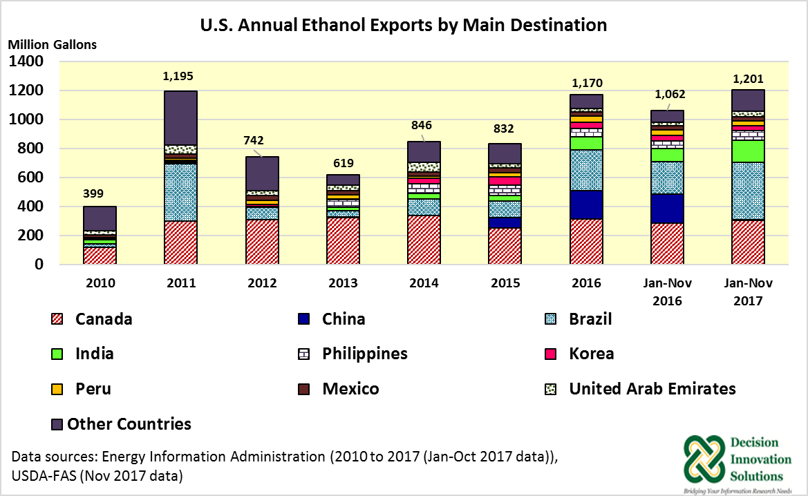 Graph Displaying US Annual Ethanol Exports by Main Destination