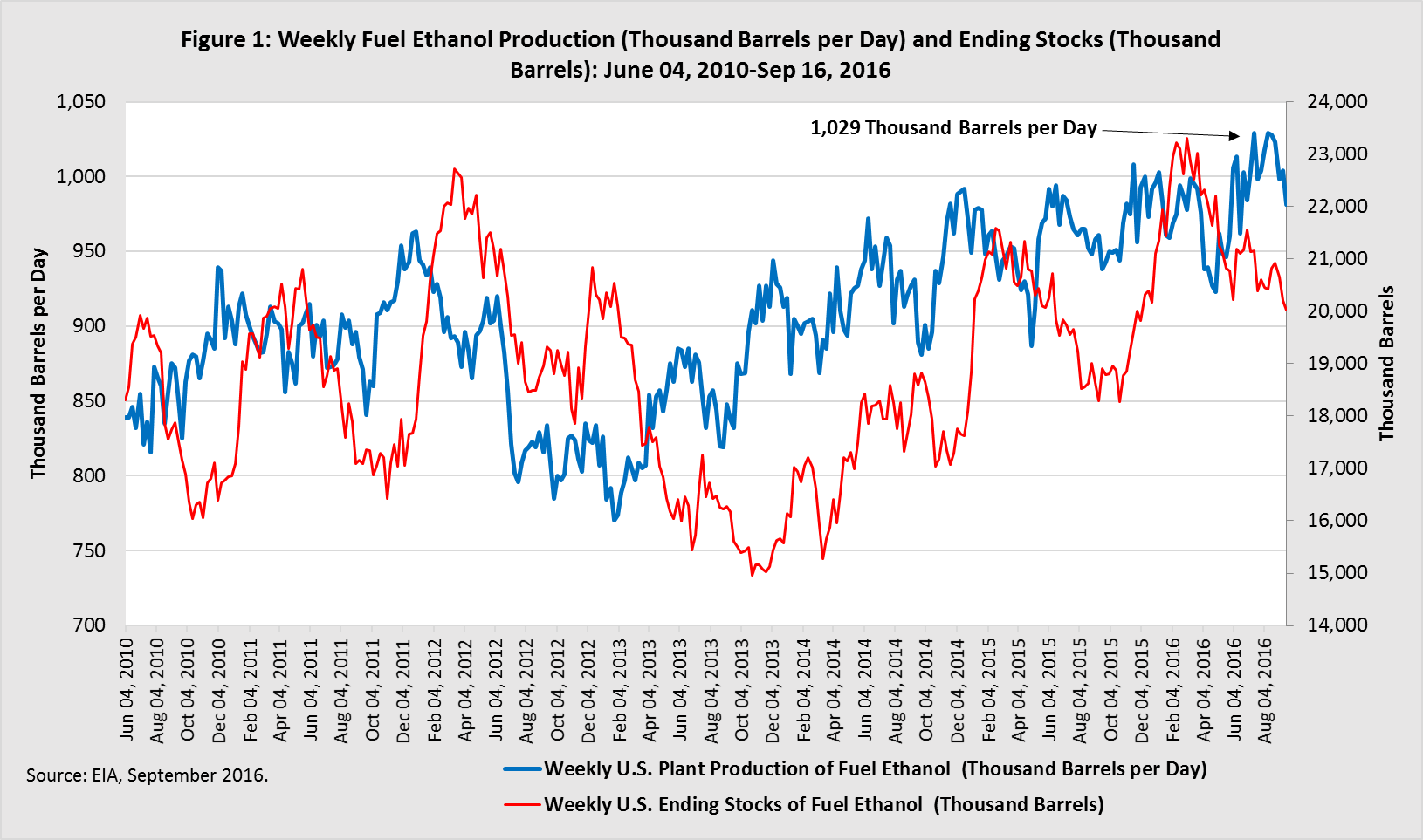 Weekly Fuel Ethanol Production and Ending Stocks