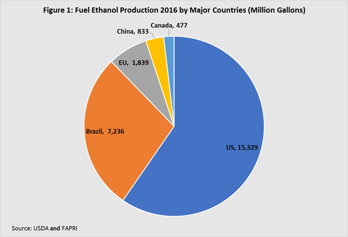 Fuel Ethanol production 2016 by major countries