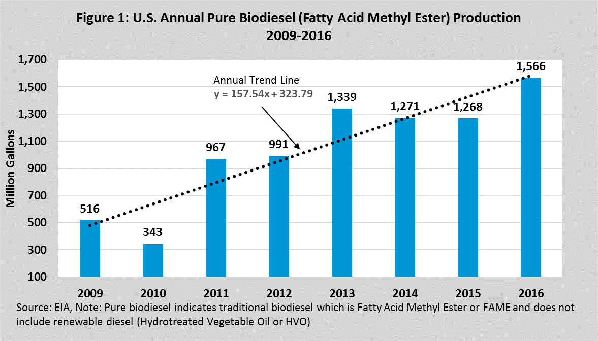 U.S. Annual Pure Biodiesel Production