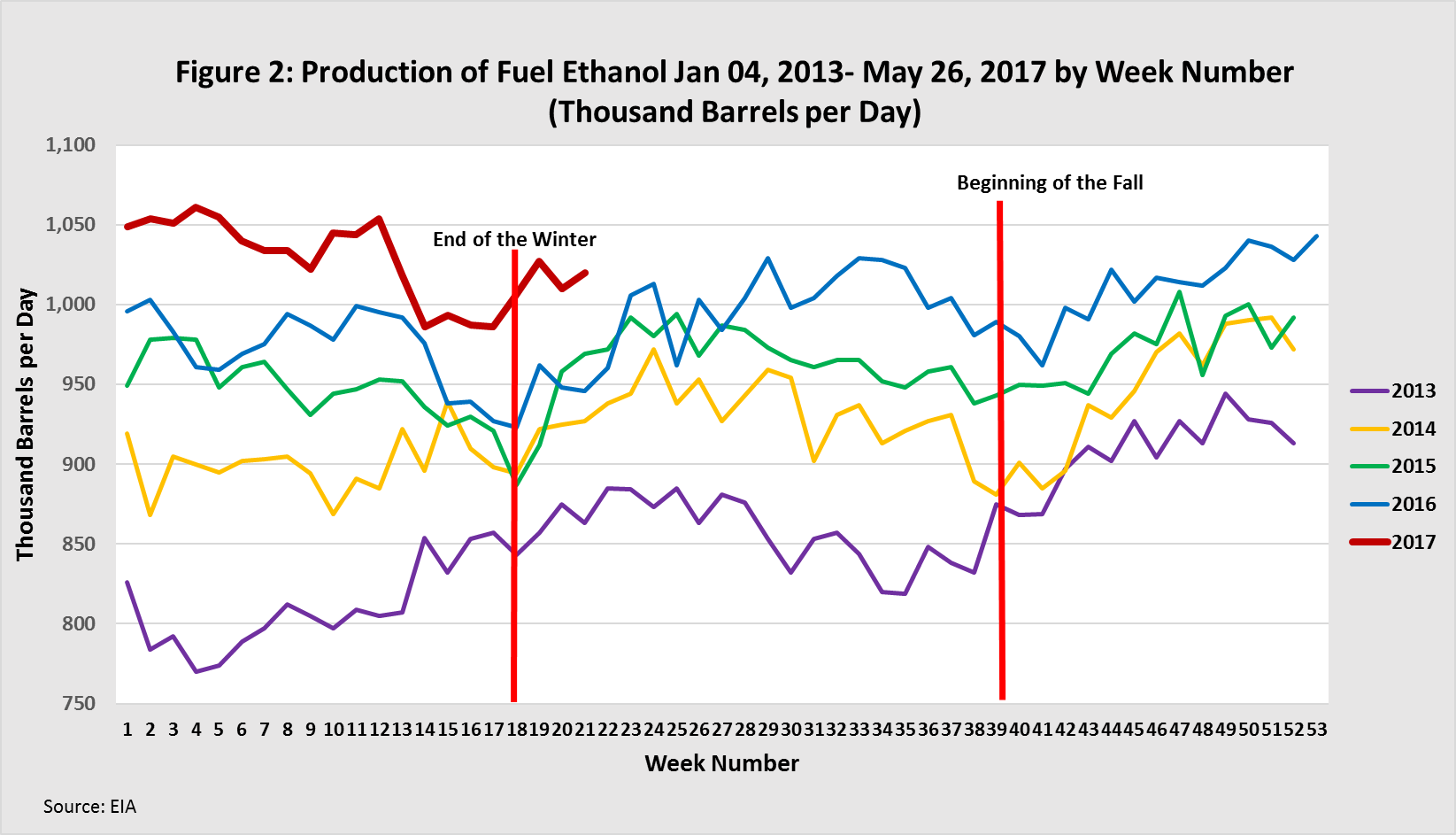 Production of Fuel Ethanol