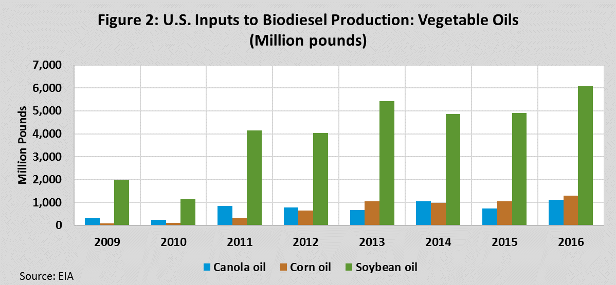 U.S. Inputs to Biodiesel Production: Vegetable Oils