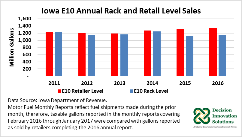 Iowa E10 Annual Rack and Retail Level Sales