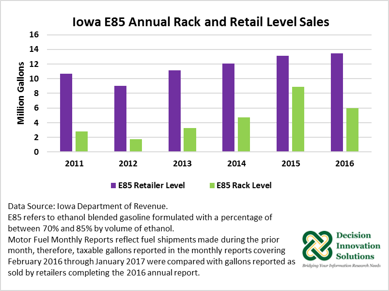 Iowa E85 Annual Rack and Retail Level Sales