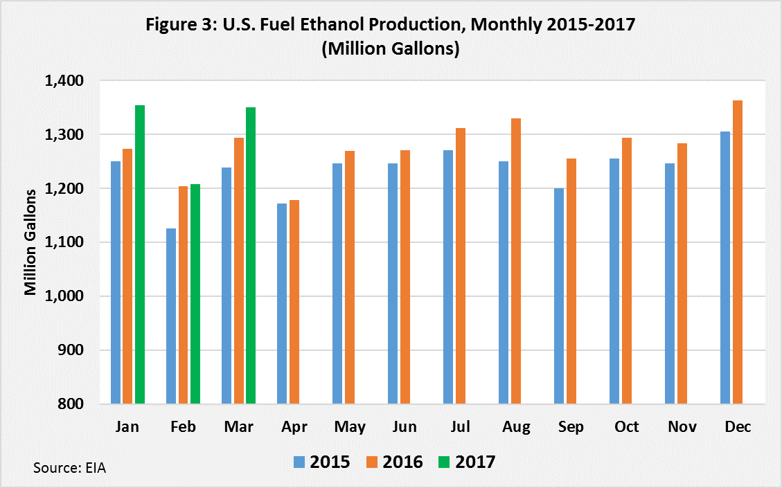 Review of current us ethanol production and ending stocks 2017 us fuel ethanol production buycottarizona