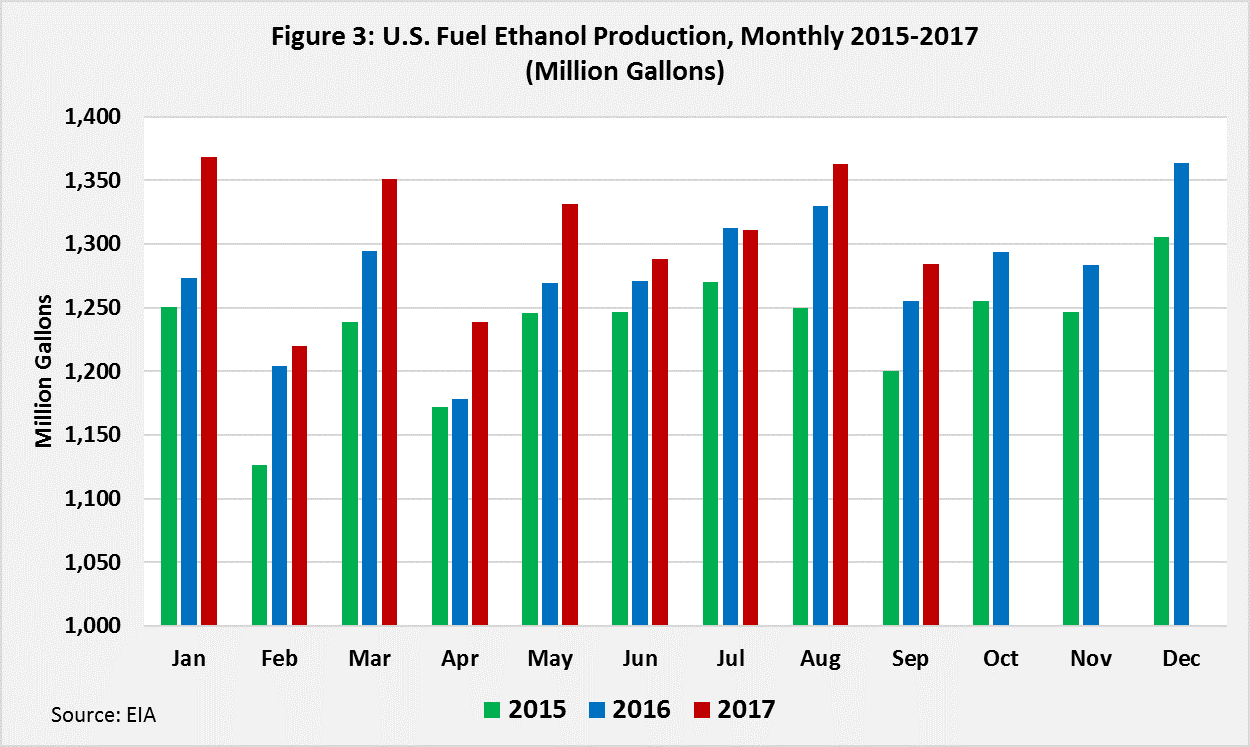U.S. Fuel Ethanol Production