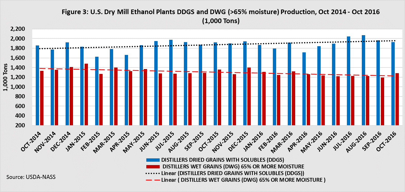 U.S. Dry Mill Ethanol Plants DDGS and DWG production