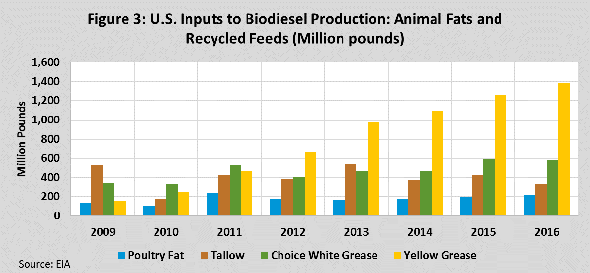 U.S. Inputs to Biodiesel Production: Animal fats and recycled feeds