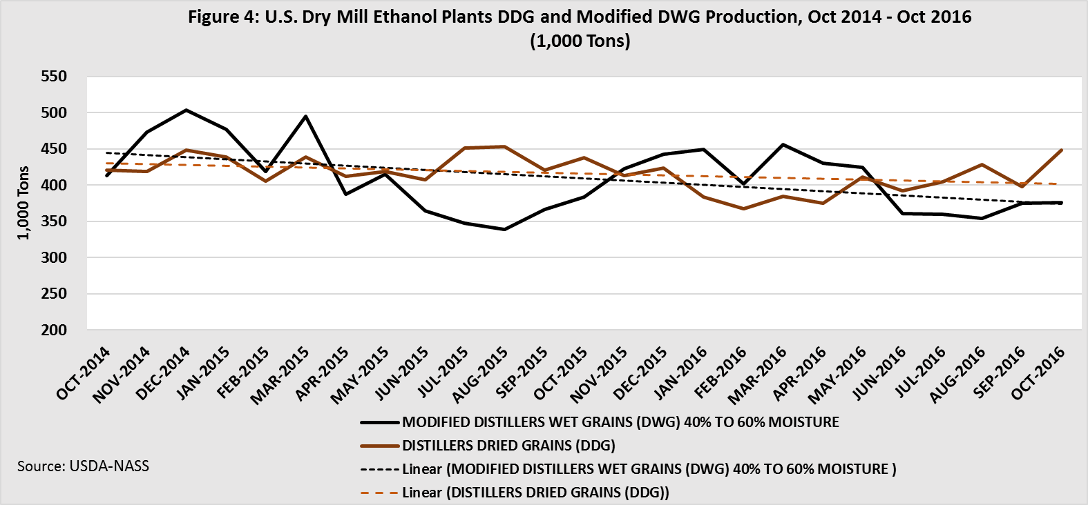 U.S. Dry Mill Ethanol Plants DDG and Modified DWG Production