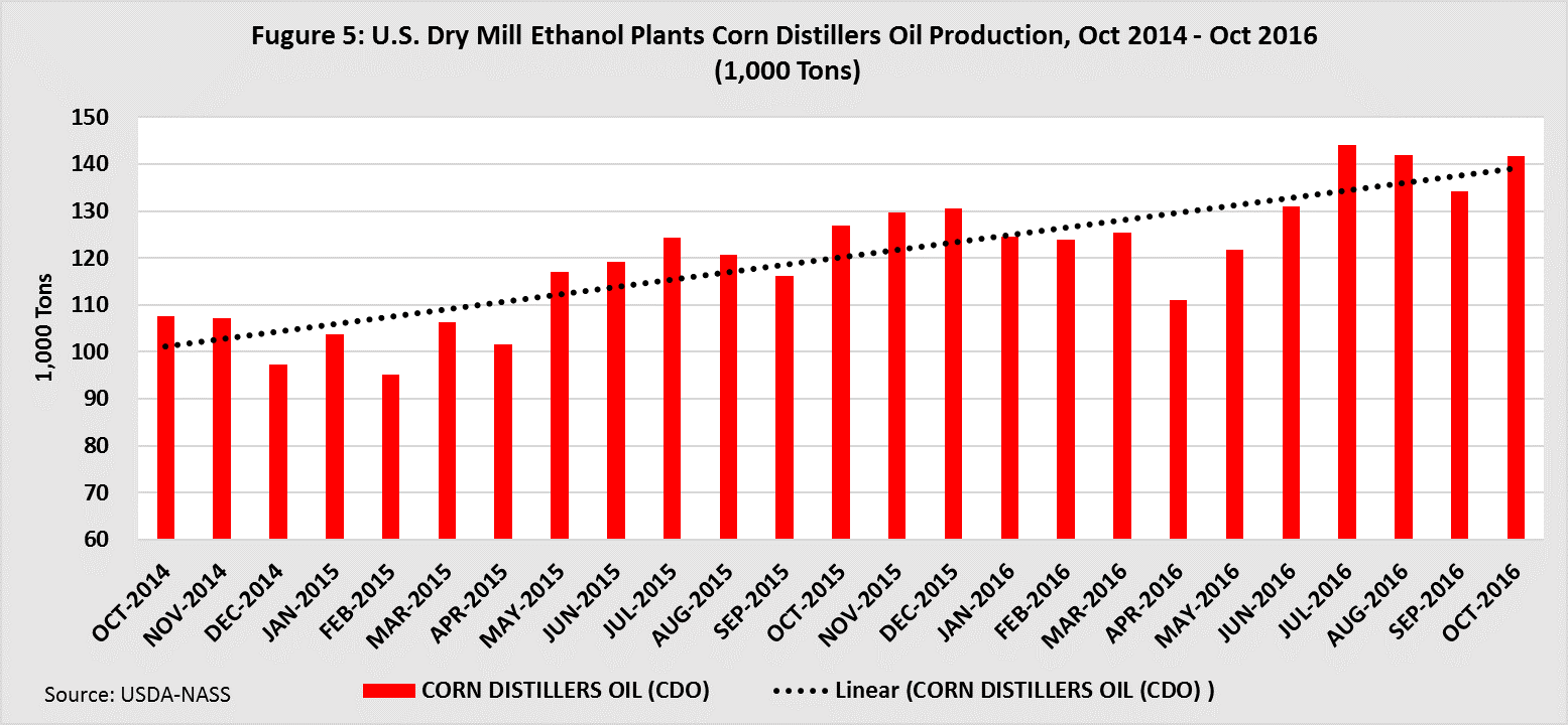 U.S. Dry Mill Ethanol Plants Corn Distillers oil production