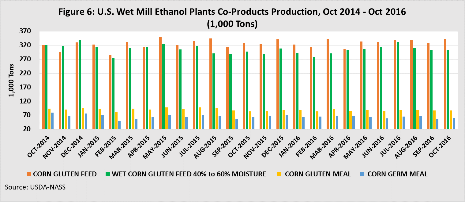 U.S. Wet Mill Ethanol Plants Co-products production