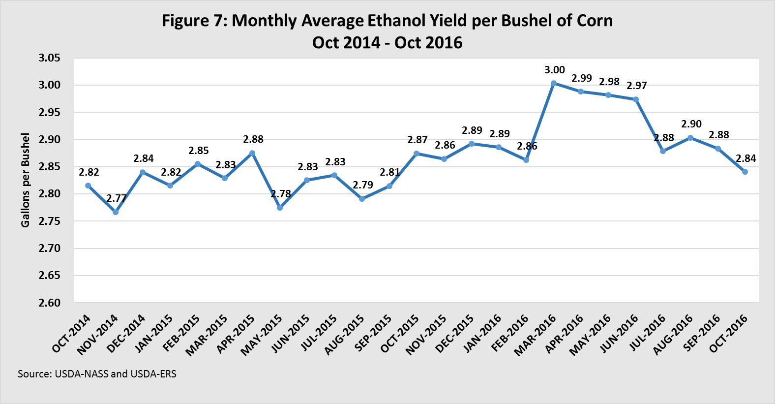 Monthly average ethanol yeild per bushel of corn