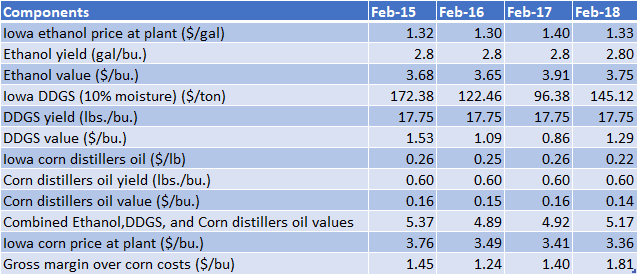 Weekly average iowa ethanol and co-products processing values and indicators of average gross production margin