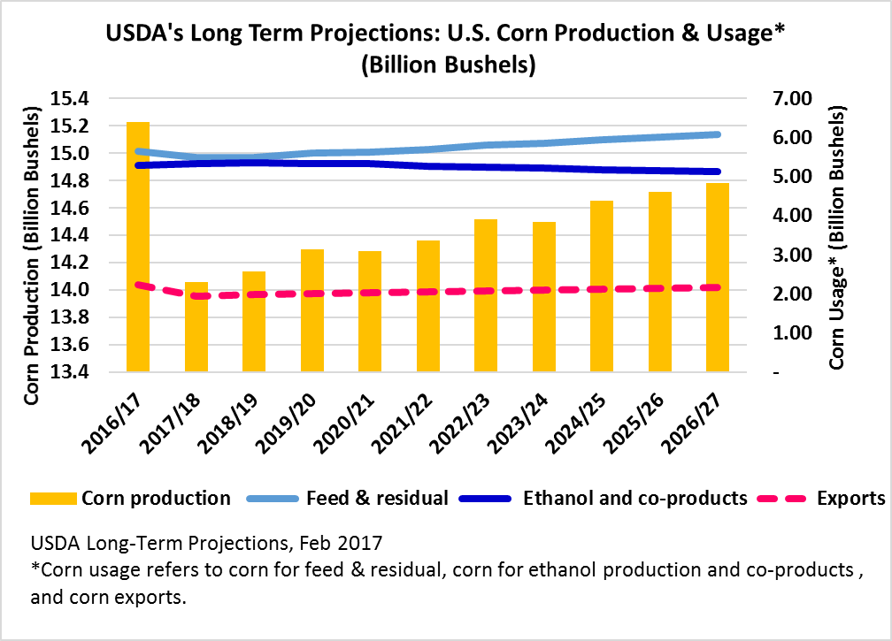 USDA's Long Term Projections: U.S. Corn Production & Usages
