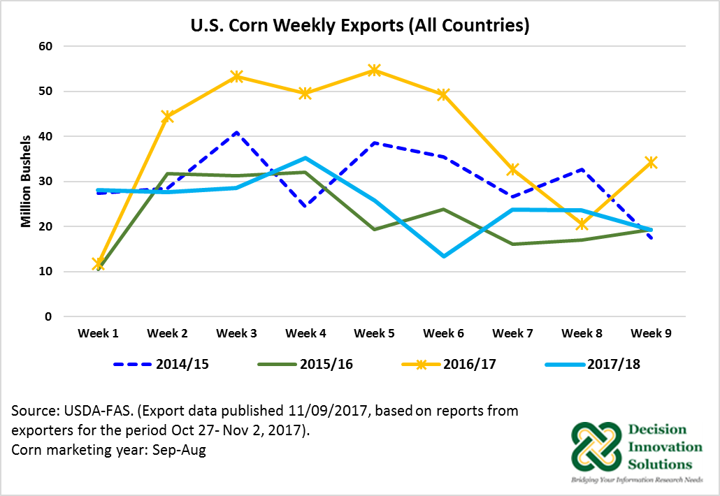 US Corn weekly exports