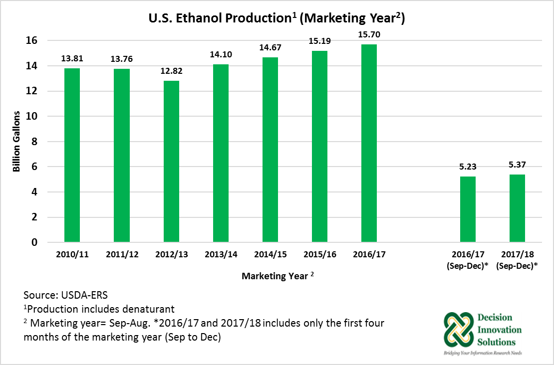 US Ethanol Production