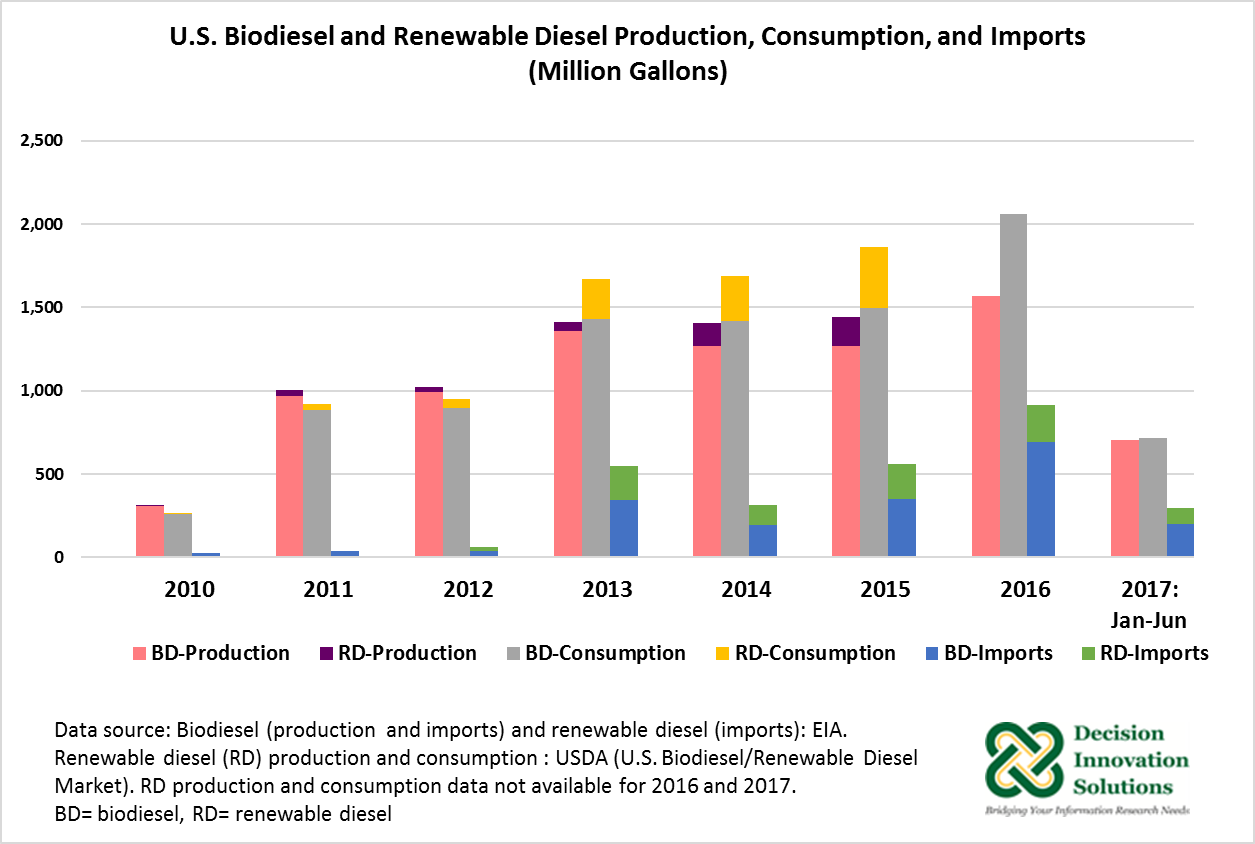 US Biodiesel and renewable diesel production, consumption, and imports