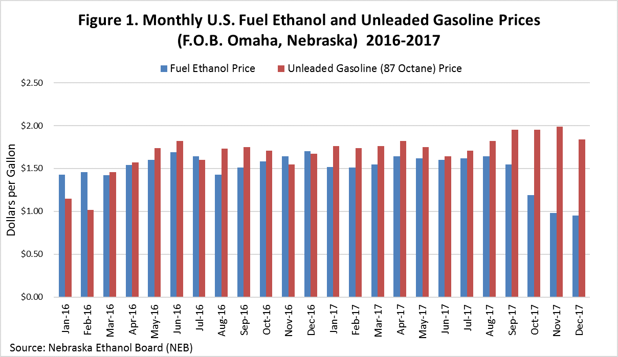 Graph Displaying Monthly US Fuel Ethanol and Unleaded Gasoline Prices