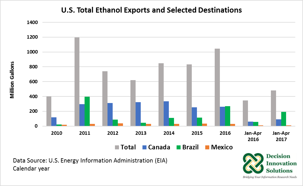 U.S. Total Ethanol Exports and Selected Destinations