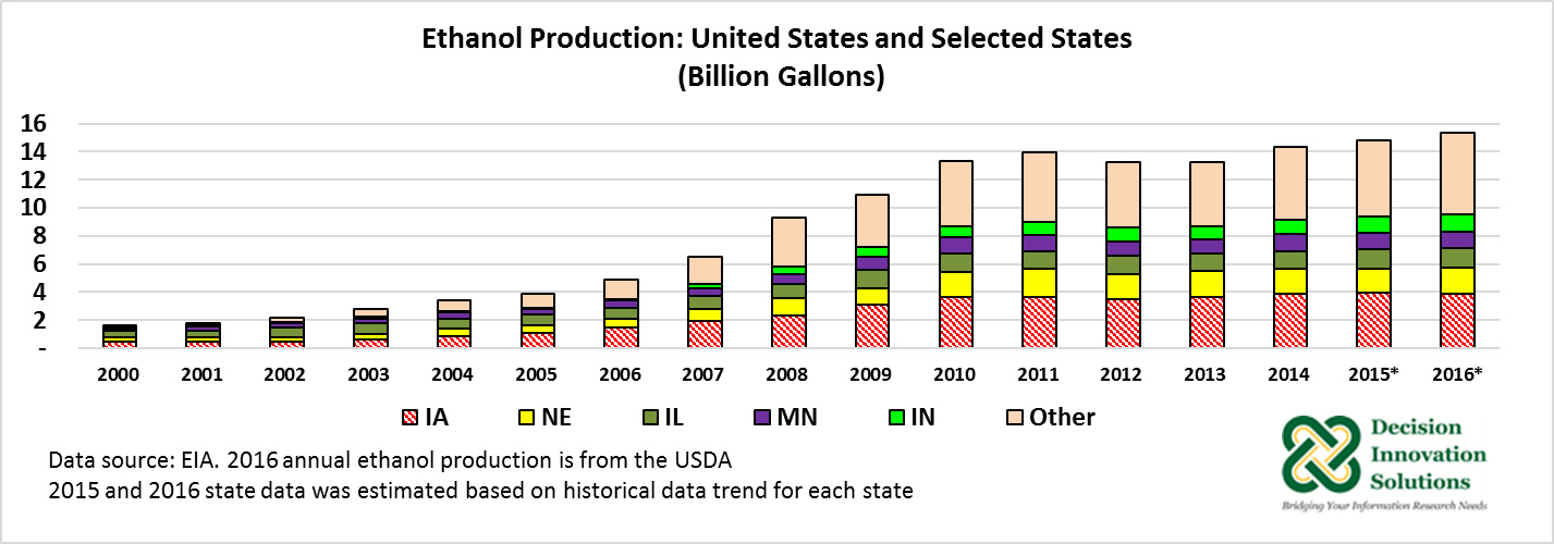 Ethanol production: United States and selected states
