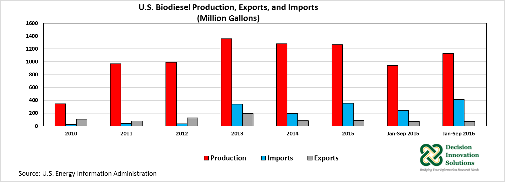 U.S. Biodiesel Production, Exports, and Imports