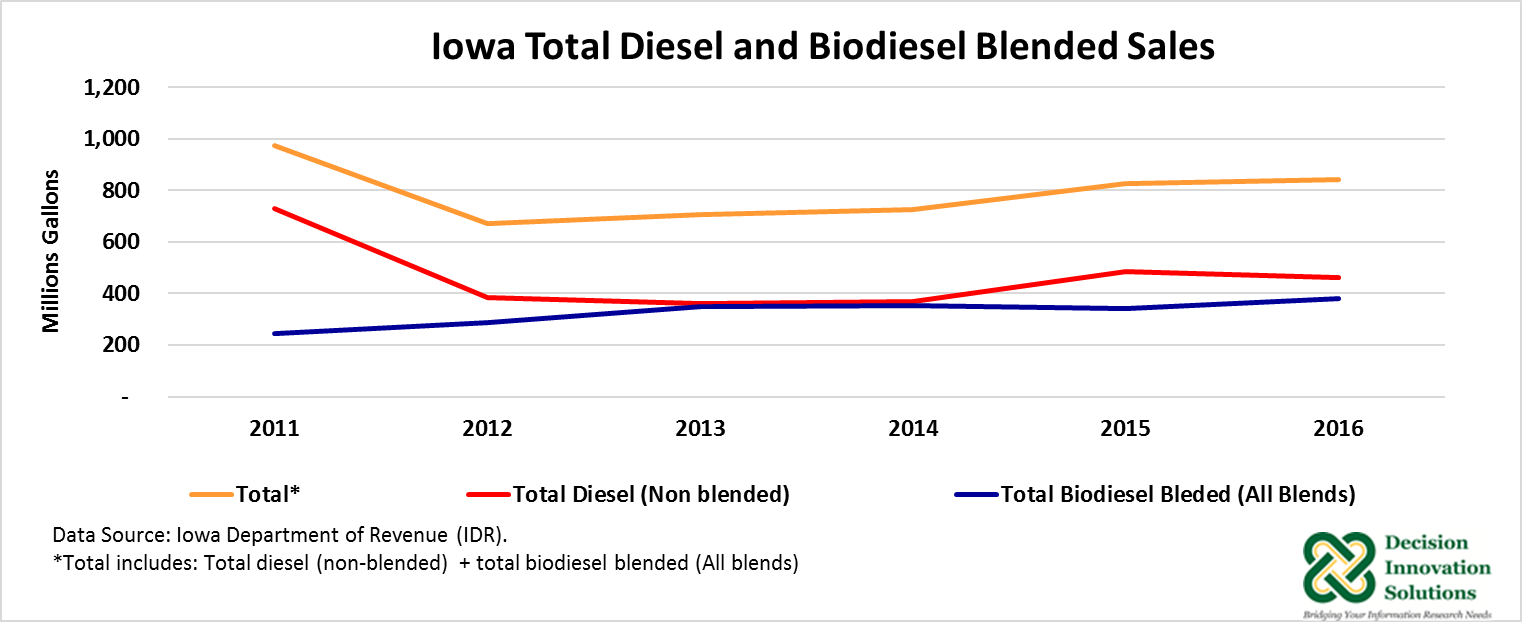 Graph of Iowa Total Diesel and Biodiesel Blended Sales