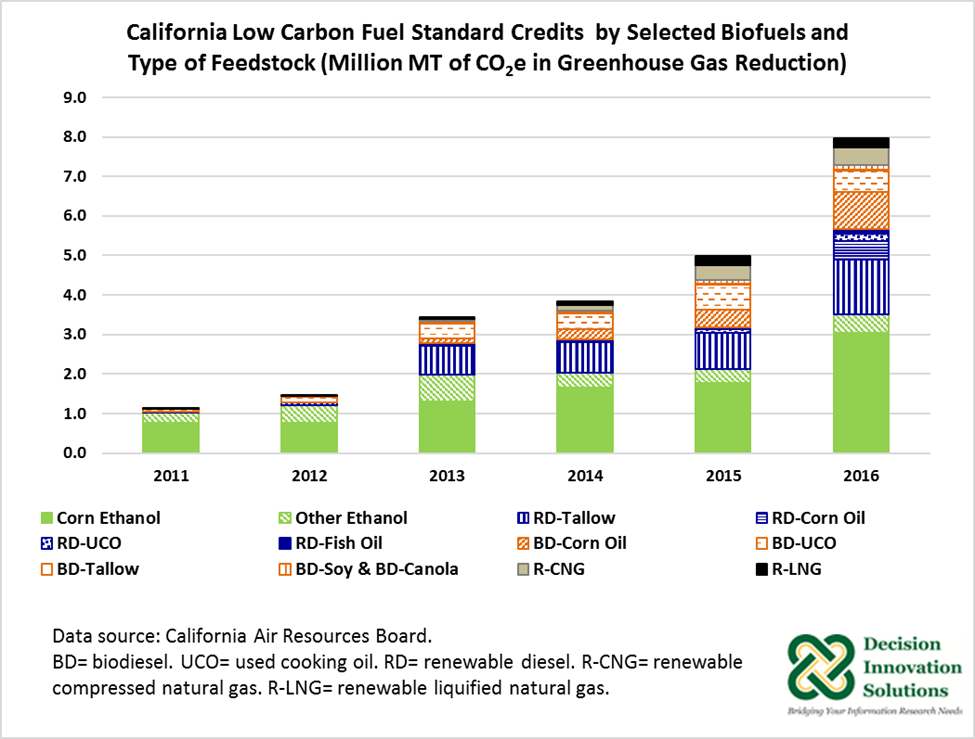 California Low Carbon Fuel Standard Credits by Selected Biofuels and Type of Feedstock