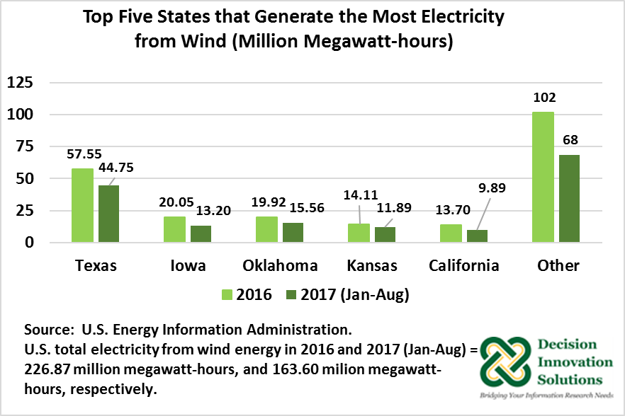 Top Five States that Generate Most Electricity from Wind Power
