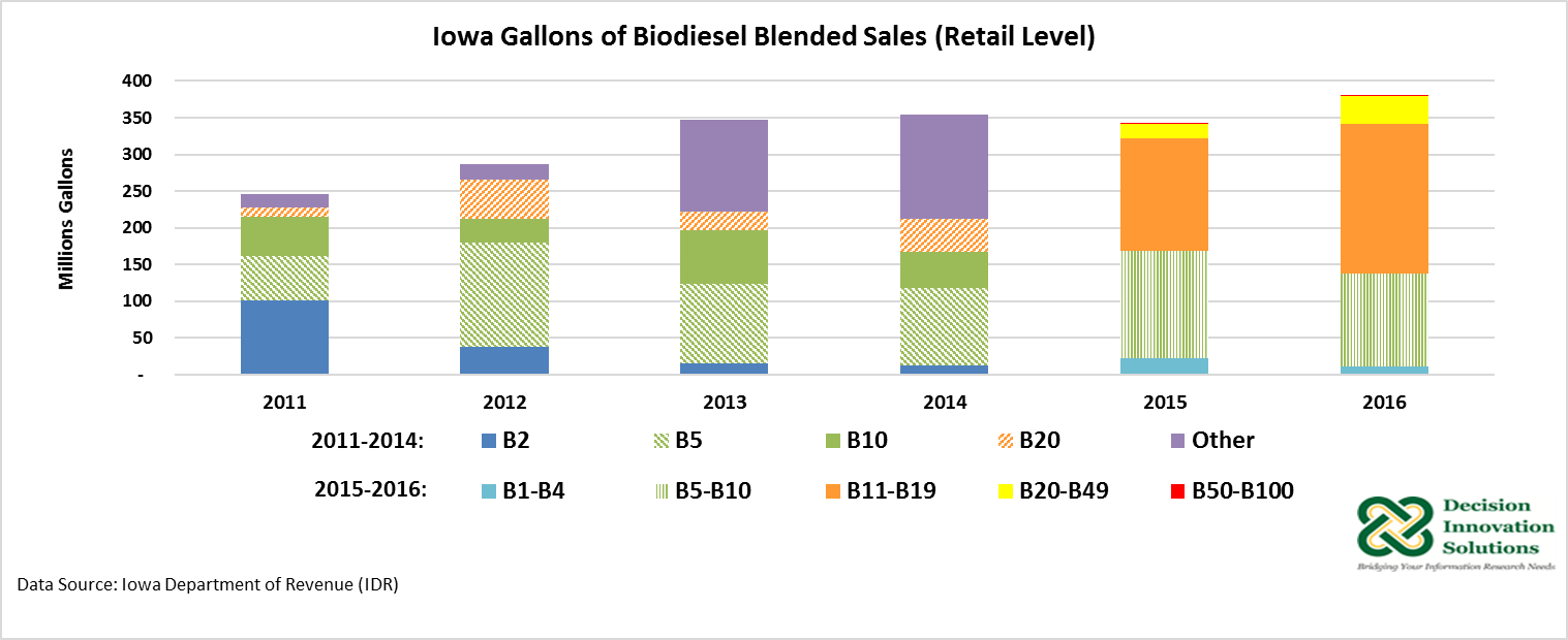 Graph of Iowa Gallons of Biodiesel Blended Sales