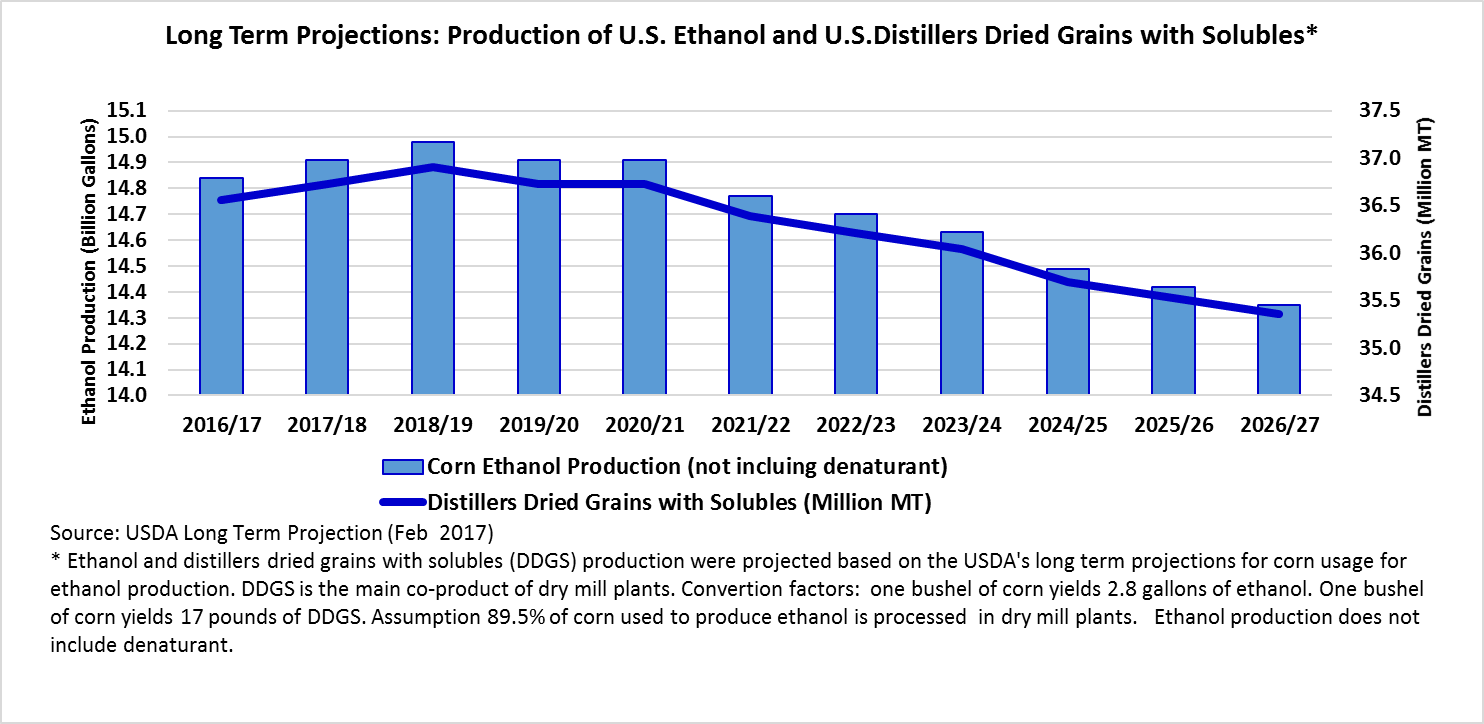 Long Term Projection of U.S. Ethanol and U.S. Distillers Driend Grains with Solubles