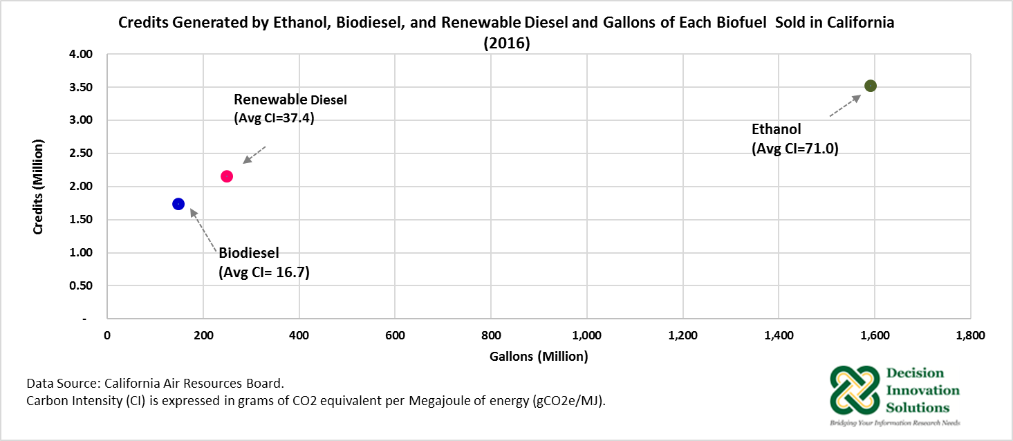 Credits Genergated by Ethanol, Biodiesel, and Renewable Diesel