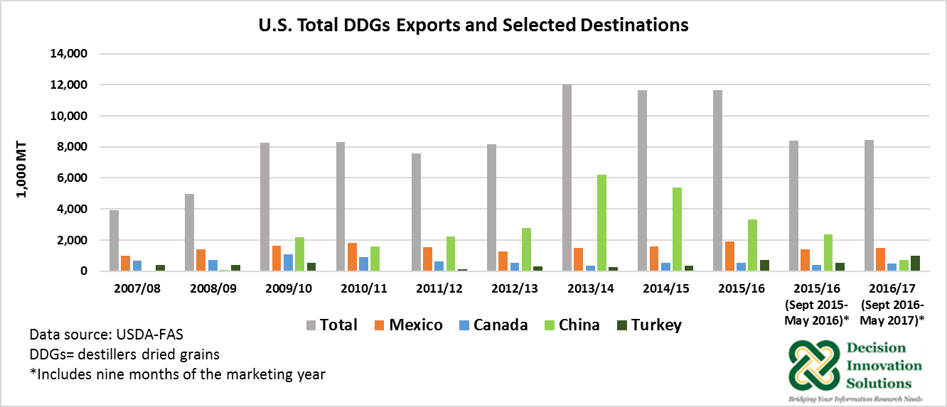 U.S. Total DDGs Exports and Selected Distinations