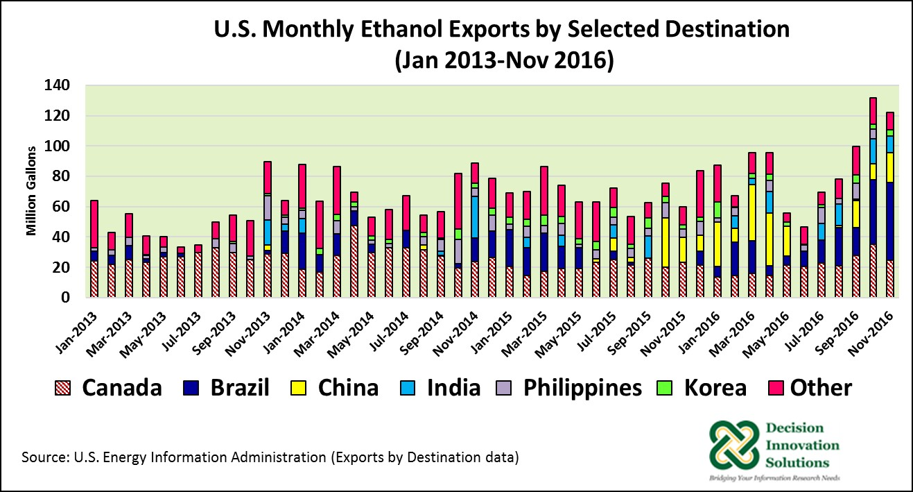 U.S. Monthly Ethanol Exports by slected destination