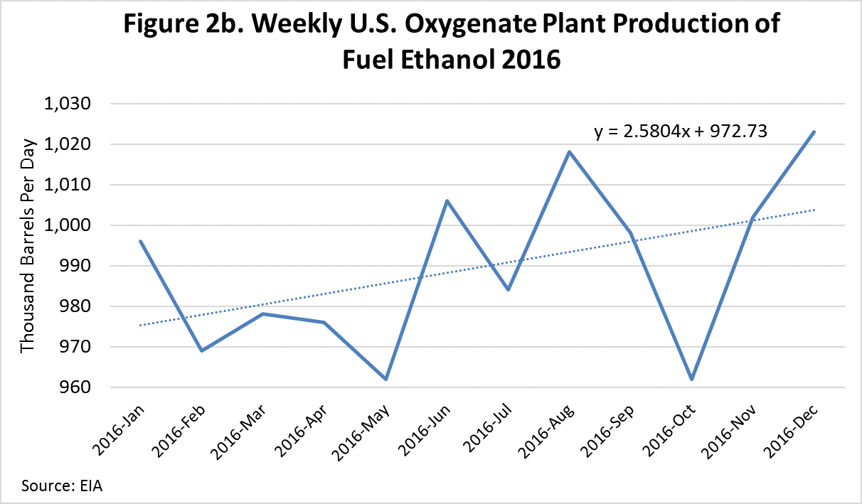Us ethanol price decline in 2017 historical look at possible nameplate fuel ethanol production plant capacity according to the energy information administration was 1011 million barrels per day as of january 1 buycottarizona