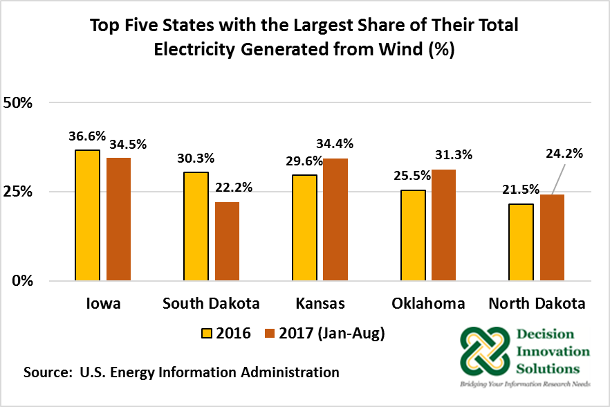 Top Five States with Largest Share of Total Electricity from Wind