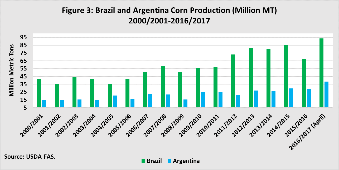 Brazil and Argentina Corn Production