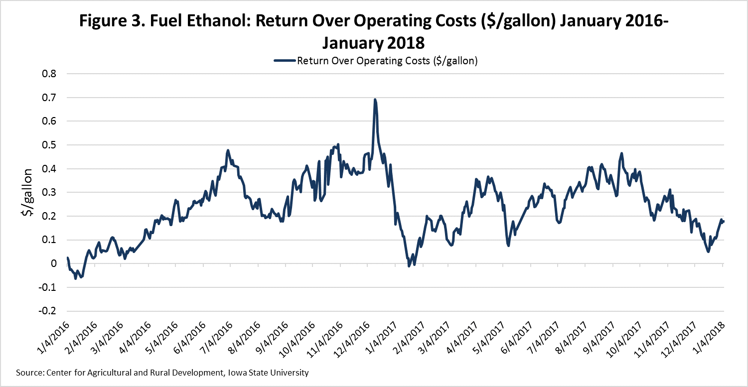 Us ethanol price decline in 2017 historical look at possible corn prices buycottarizona