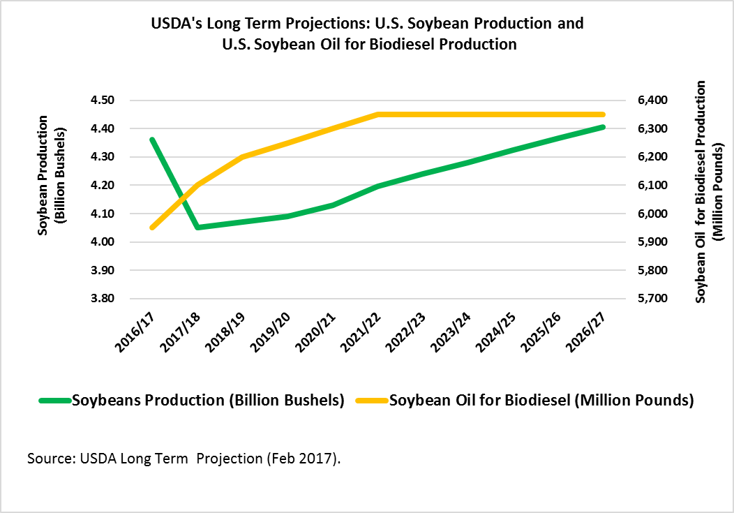 USDA's Long Term Projections: U.S. Soybean Production and U.s. Soybean Oil for Biodiesel Production