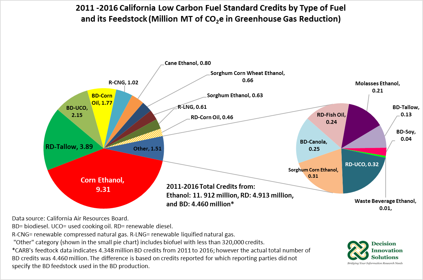 2012-2016 California Low Carbon Fuel Standard Credits by Type of Fuel and its Feedstock