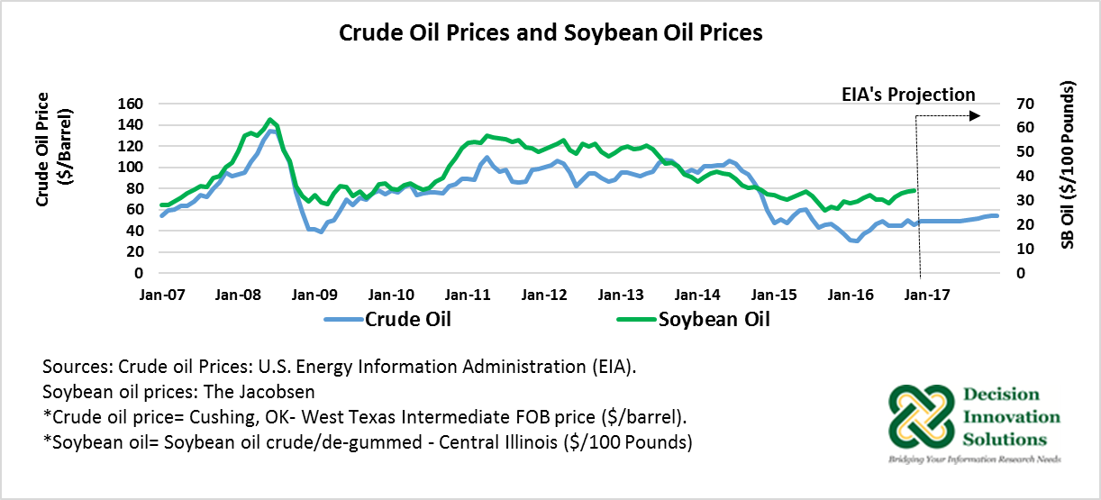 Curide Oil PRices and soybean oil prices