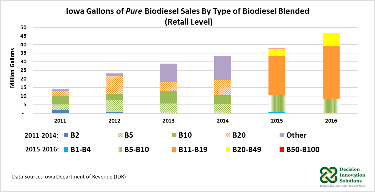 Graph of Iowa Gallons of Pure Biodiesel Sales