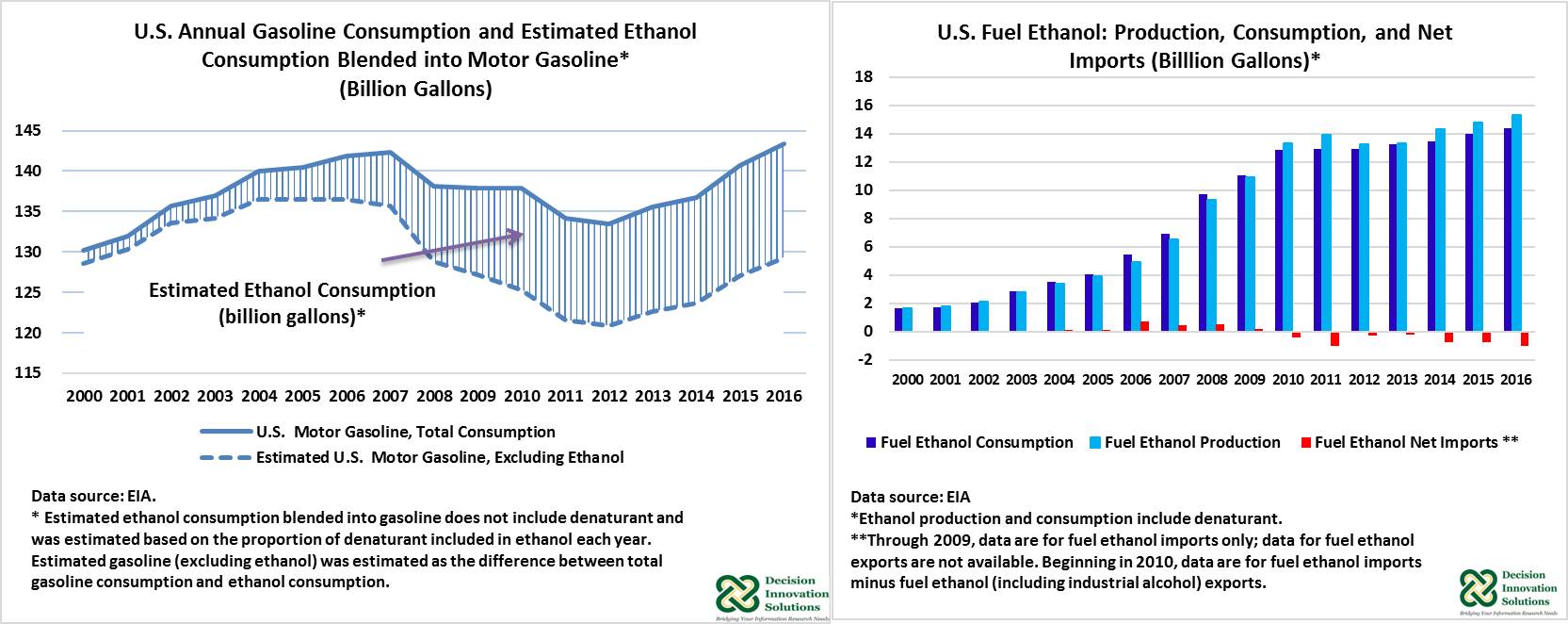 U.S. Annual Gasoline Consumptiona dn Estimated Ethanol Consumption blended into motor gasoline