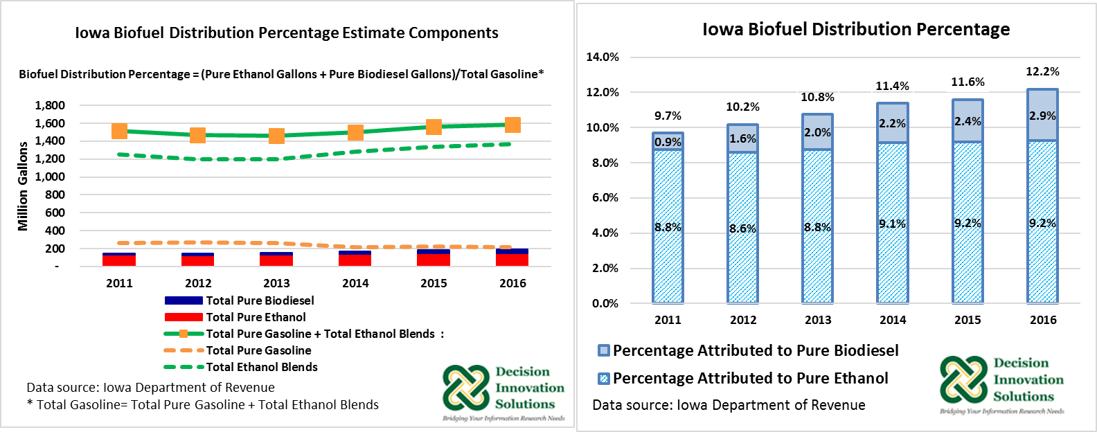 Graphs of Iowa Biofuel Distribution Percentage Estimate Components and Iowa Biofuel Distribution Percentage