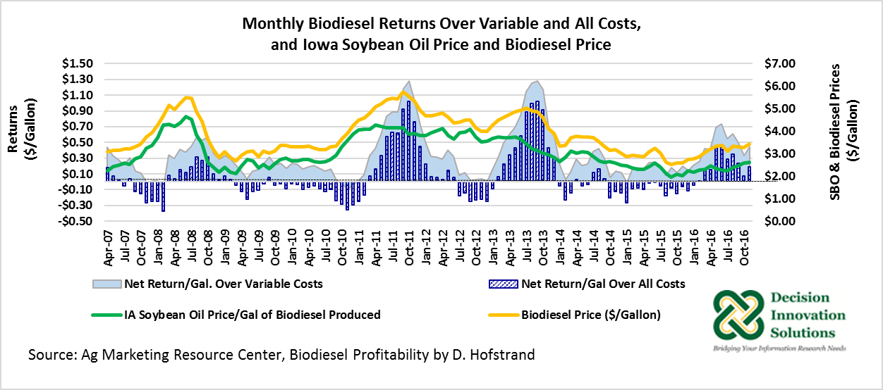 Monthly biodiesel returns over variable and all costs and iowa soybean oil price and biodiesel price