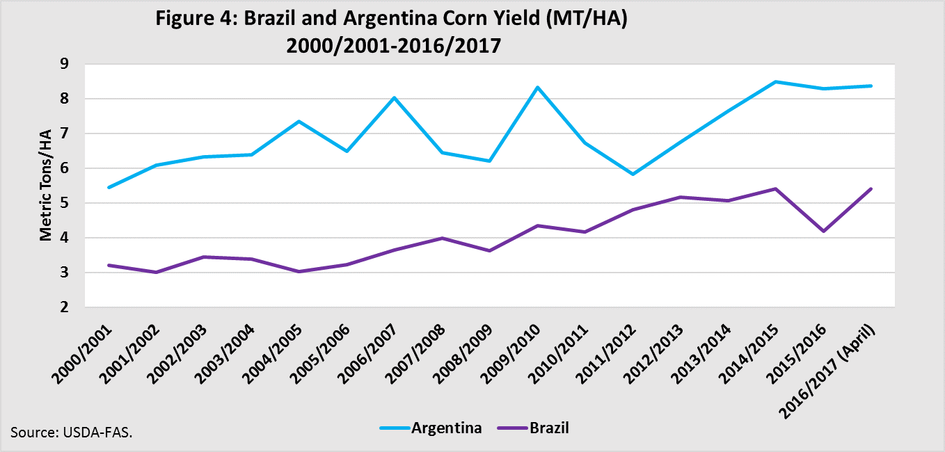 Brazil and Argentina Corn Yield