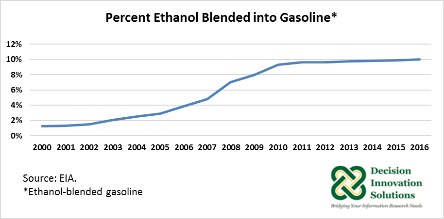 PErcent Ethanol Blended into Gasoline
