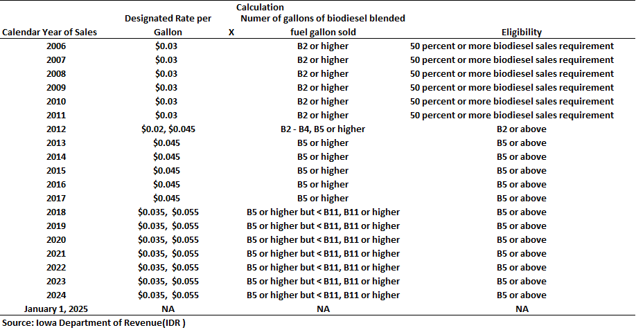 Iowa Biodiesel Blended Fuel Tax Credit Rate Schedule