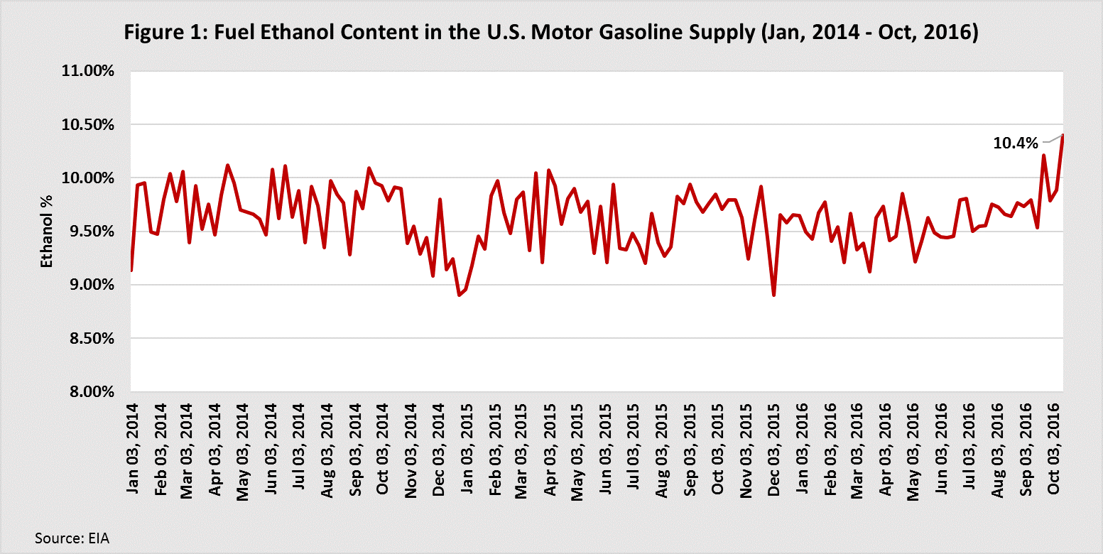 Fuel Ethanol Content in the U.S. Motor Gasoline Supply