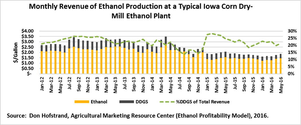 Monthly Revenue of Ethanol Production